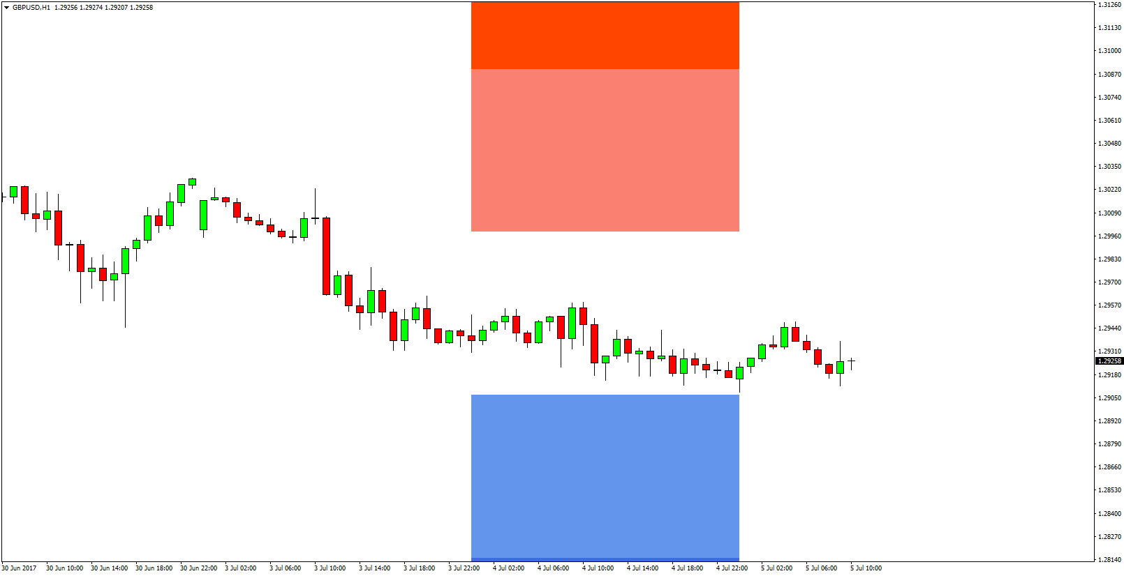 Forex daily signals forecast