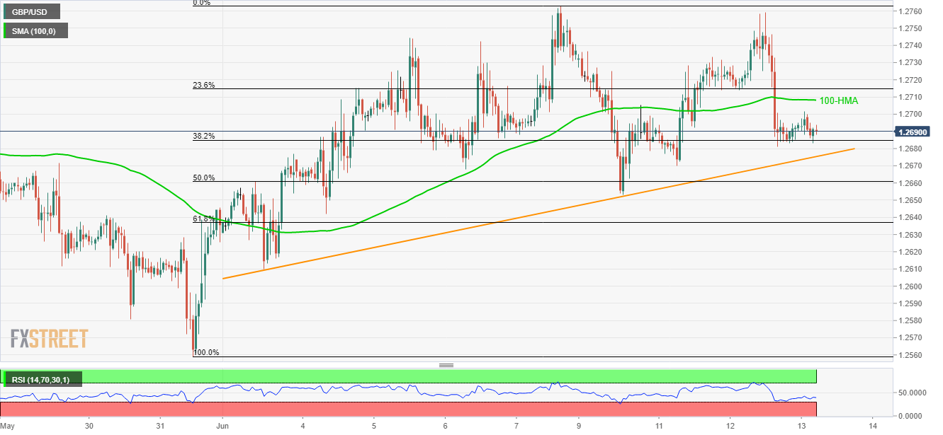 GBP/USD technical analysis: Bulls and bears jostle between