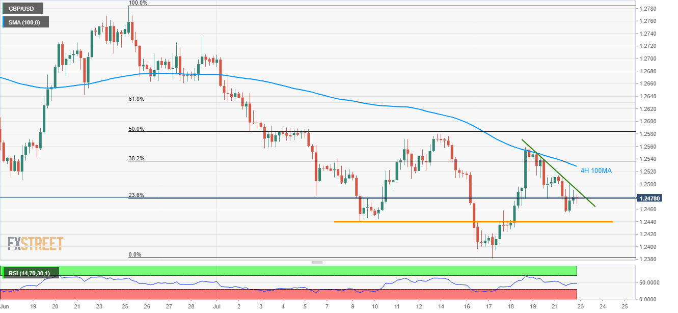 92ea767ff838e GBP/USD technical analysis: Sellers target 1.2440 as 4H 100MA limits ...