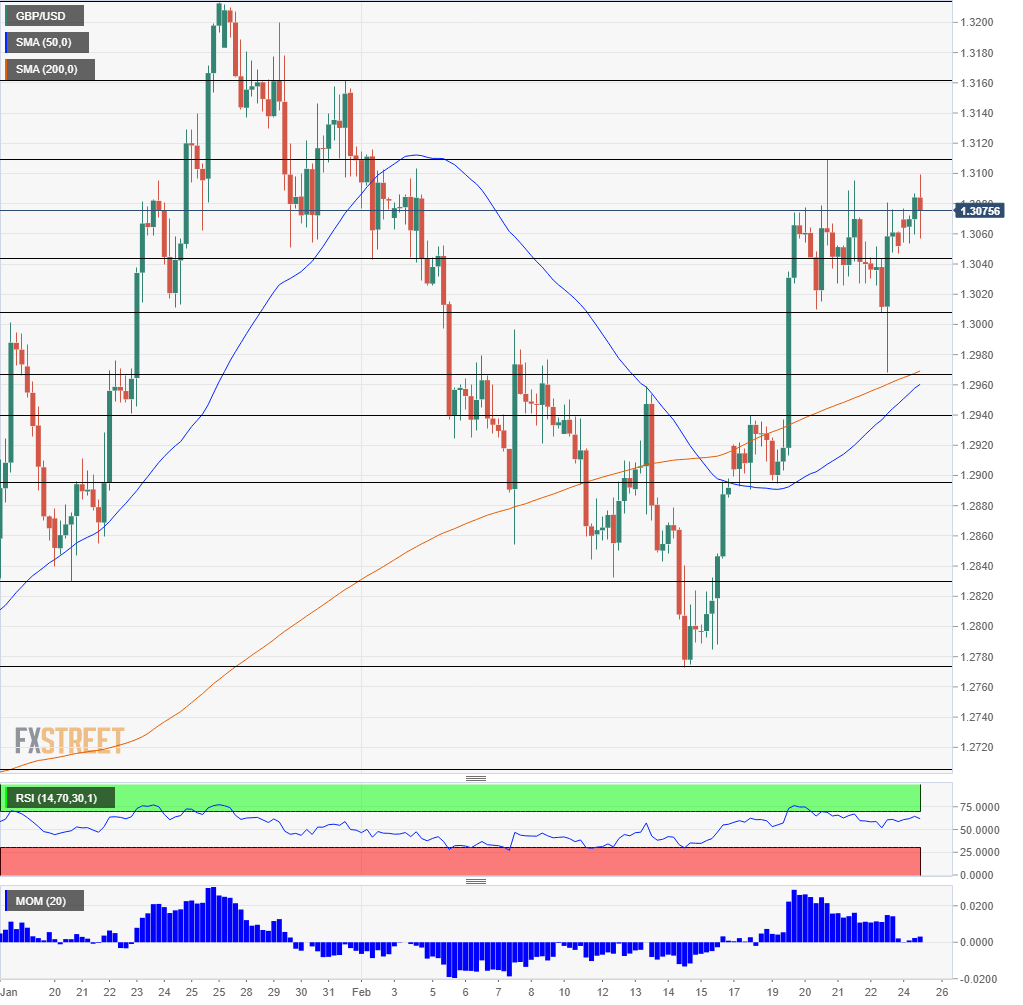 GBP USD Technical Analysis February 25 2019