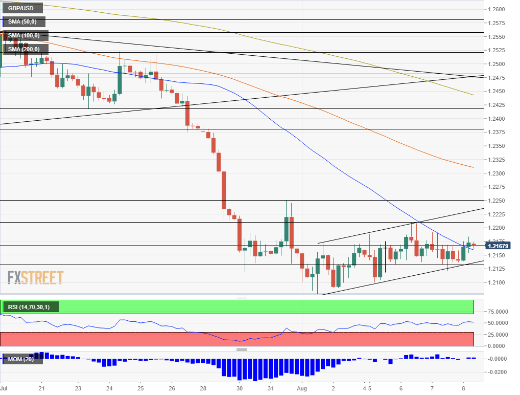 GBP USD technical analysis chart August 8 2019