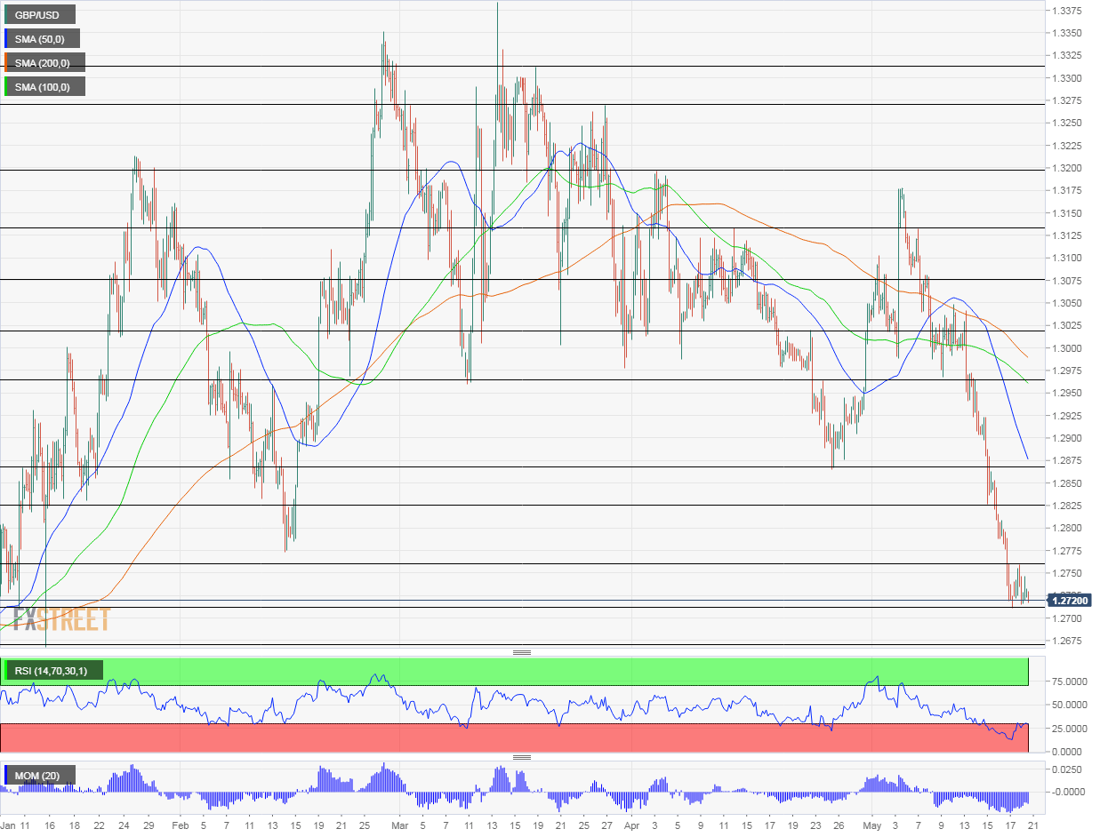 GBP/USD Technical Analysis May 21 2019