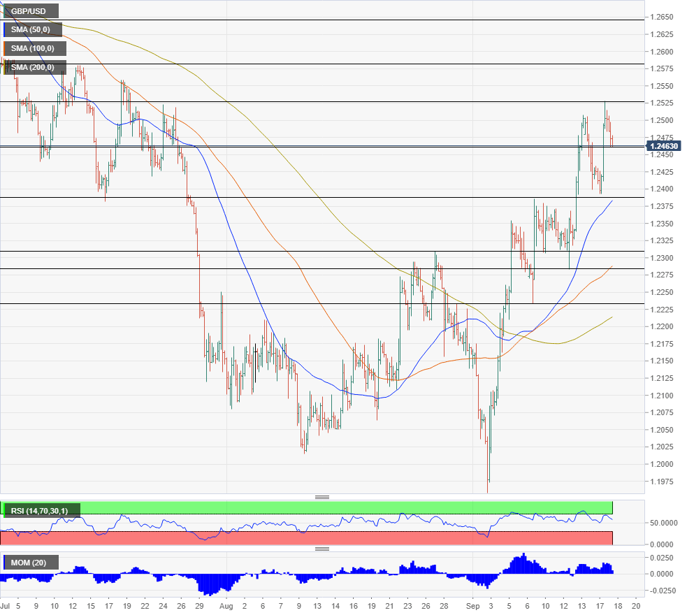 GBP USD technical analysis September 18 2019