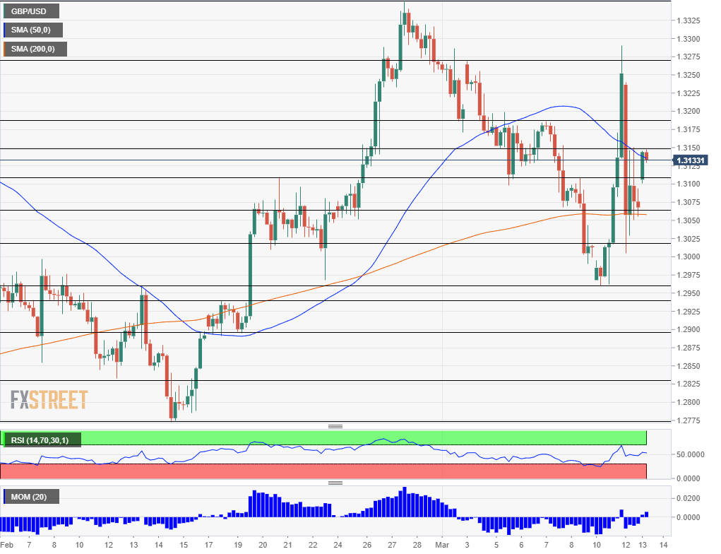 GBP USD technical analysis March 13 2019