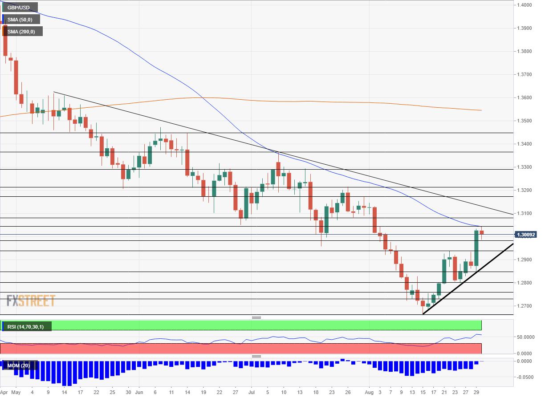 GBP USD technical analysis September 3 7 2018