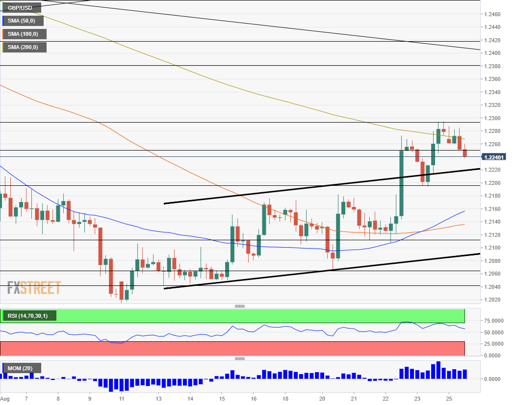 GBP USD Technical analysis August 26 2019