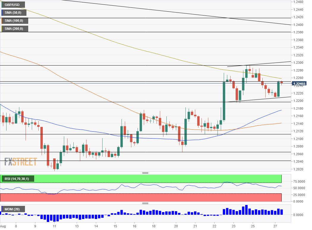 GBP USD technical analysis August 27 2019