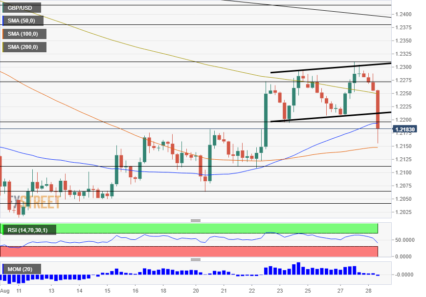 GBP USD technical analysis August 28 2019