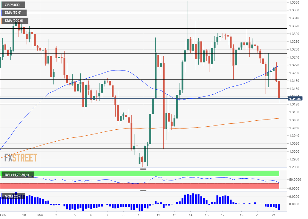 GBP USD falling March 21 2019 technical four hour chart