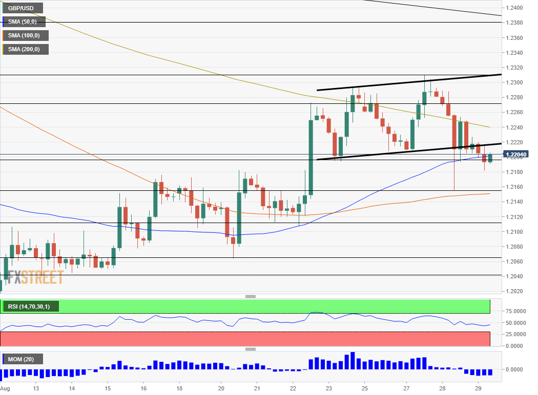 GBP USD technical analysis August 29 2019