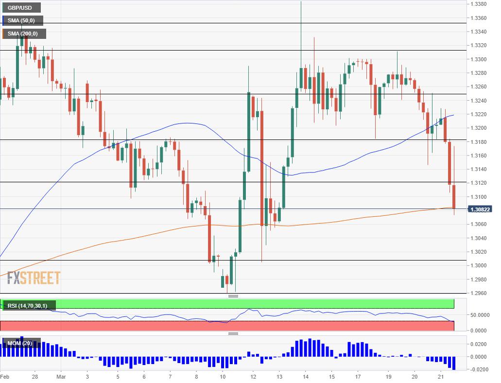 GBP USD falling March 21 2019