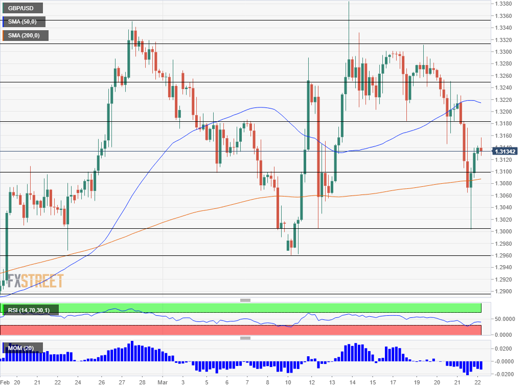GBP USD technical analysis March 22 2019
