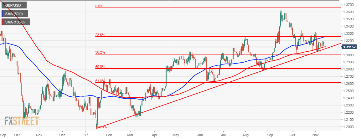GBPUSD at key support line