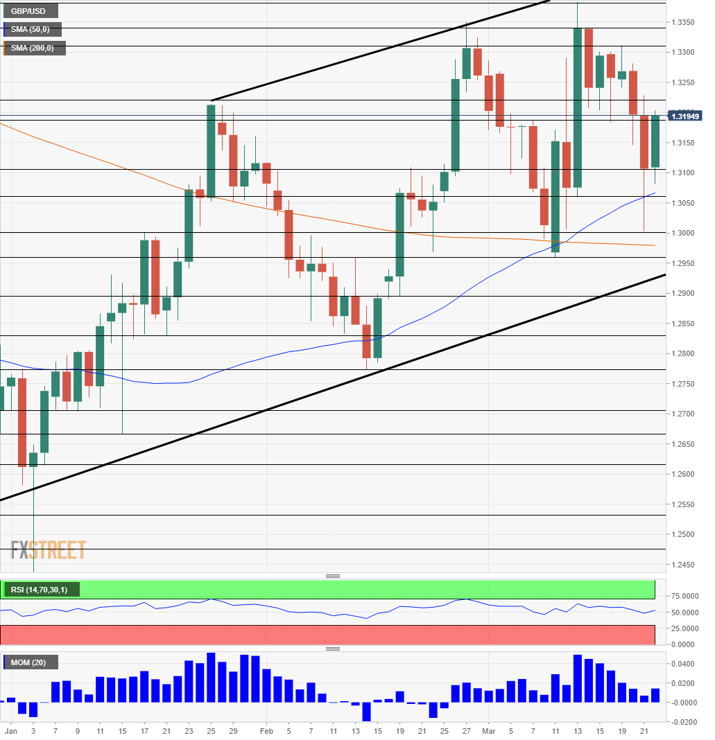 GBP USD technical daily chart March 25 29 2019