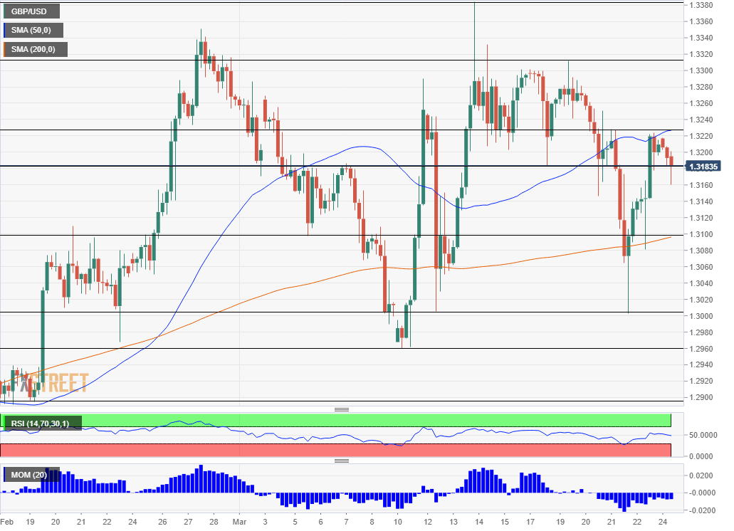 GBP/USD Technical Analysis March 25 2019