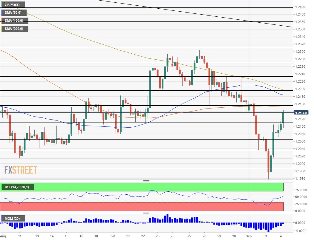 GBP USD technical analysis September 4 2019