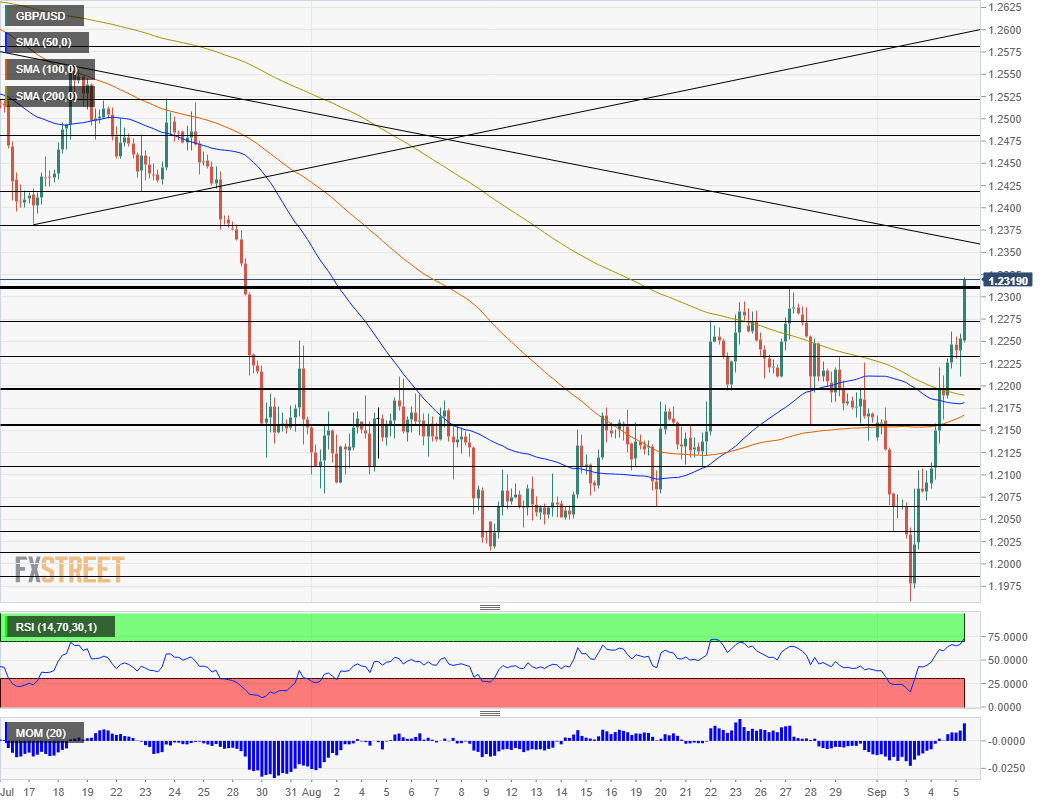 GBP USD technical analysis September 5 2019