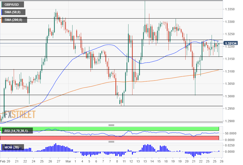 GBP USD technical analysis March 26 2019