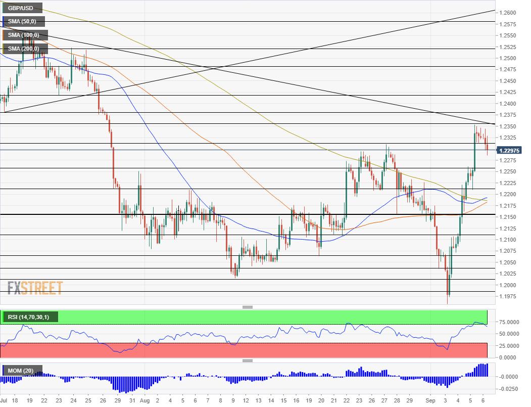 GBP USD technical analysis September 6 2019