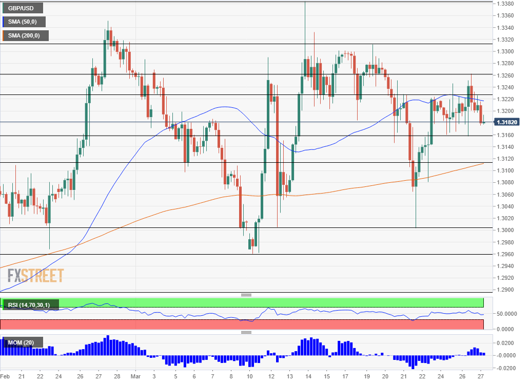 GBP USD technical analysis March 27 2019