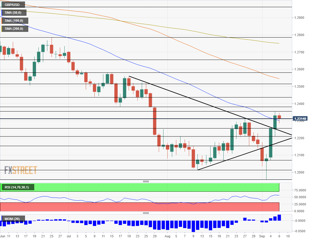 GBP USD technical analysis September 9 13 2019
