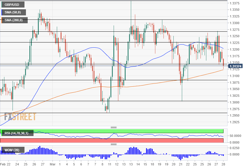 GBP USD Technical Analysis March 28 2019