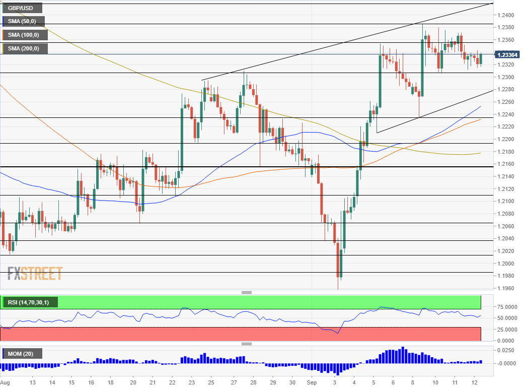 GBP USD technical analysis September 12 2019