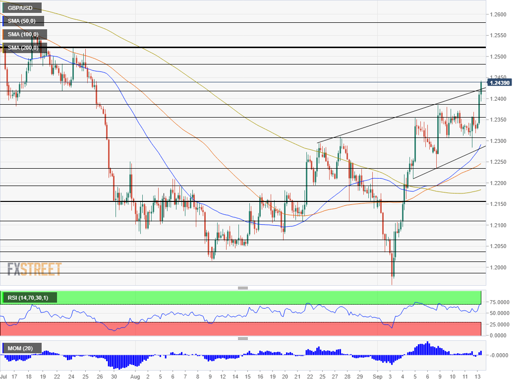 GBP USD technical analysis September 13 2019