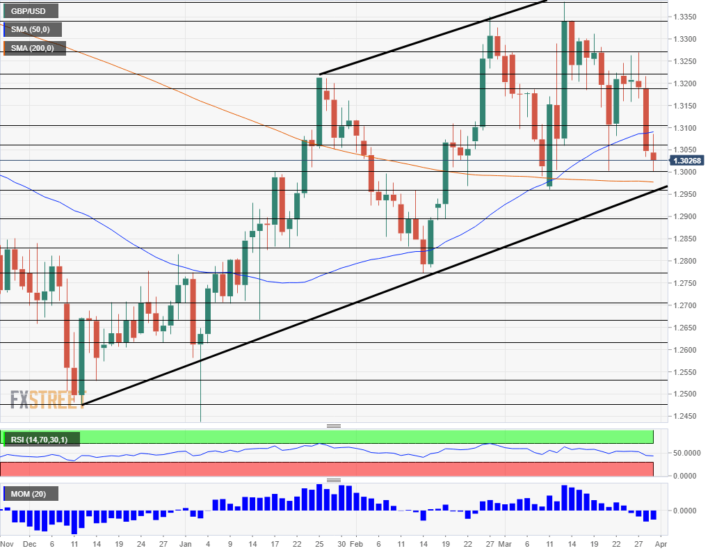 GBP USD technical daily analysis April 1 5 2019