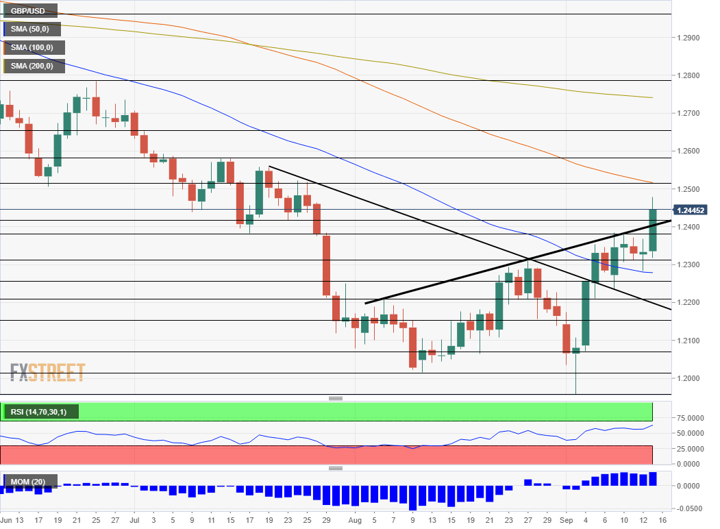 GBP USD technical analysis September 16 20 2019