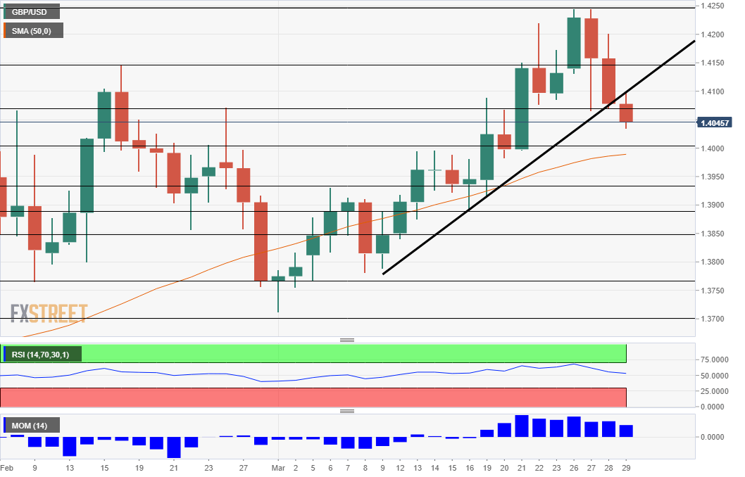GBPUSD Technical Analysis March 29 2018