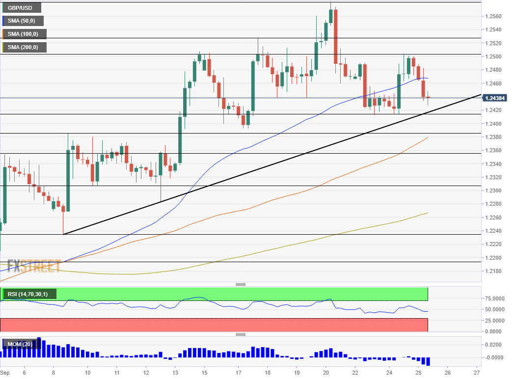 GBP USD technical analysis September 25 2019