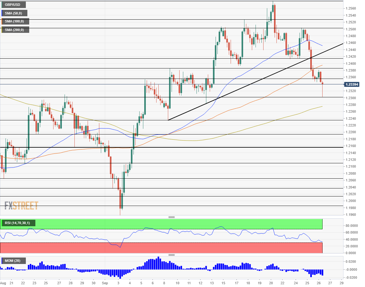 GBP USD technical analysis September 26 2019