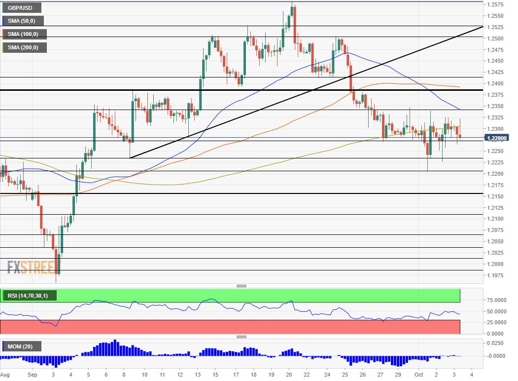 GBP USD technical analysis October 3 2019