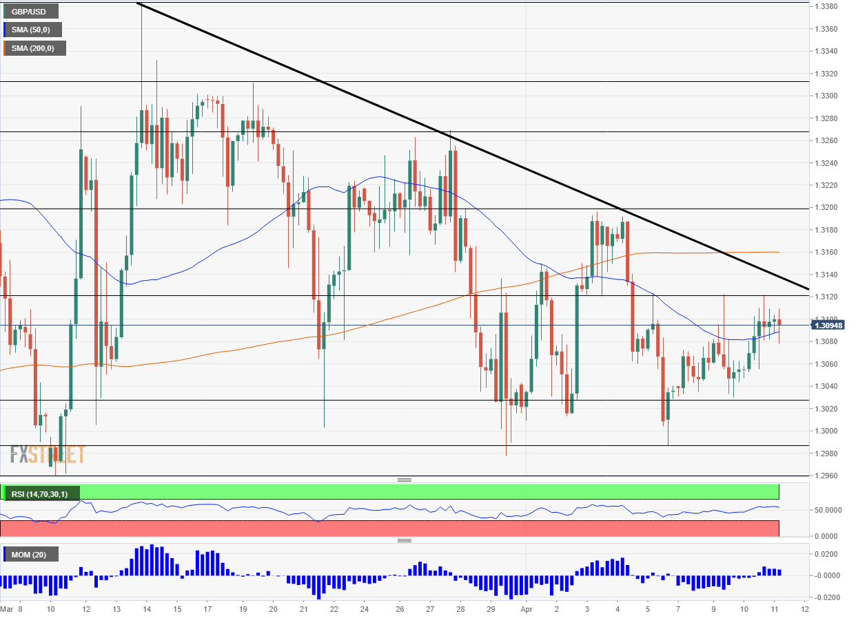 GBP USD technical analysis April 11 2019
