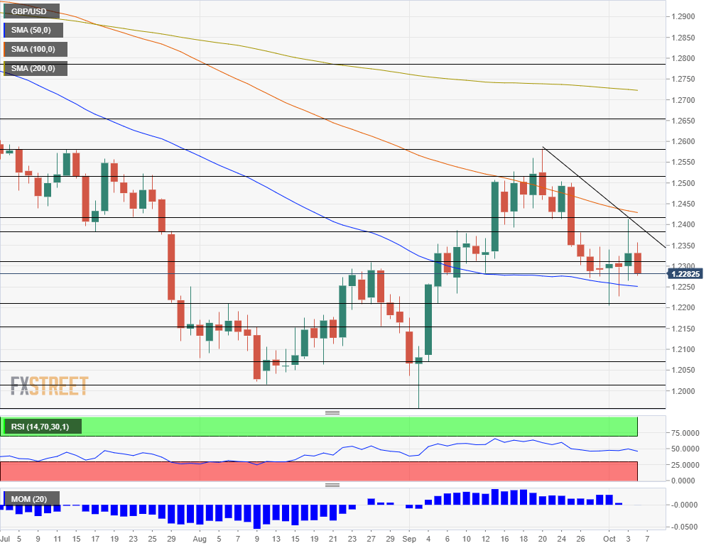 GBP USD technical analysis October 7 11 2019