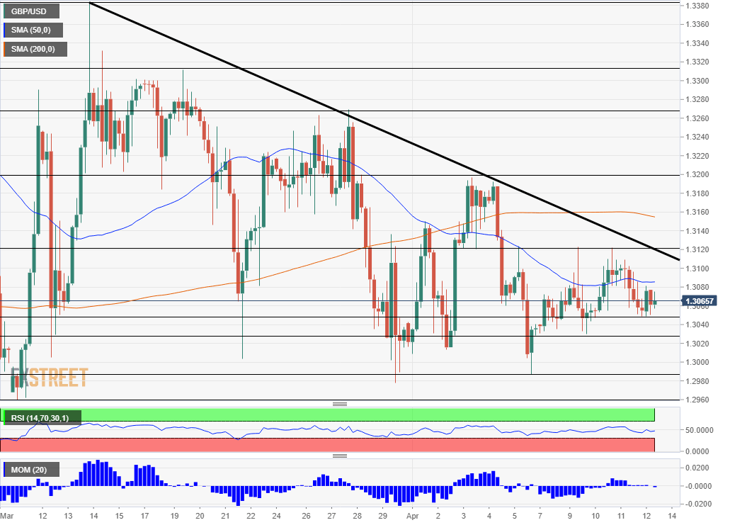GBPUSD technical analysis chart April 12 2019