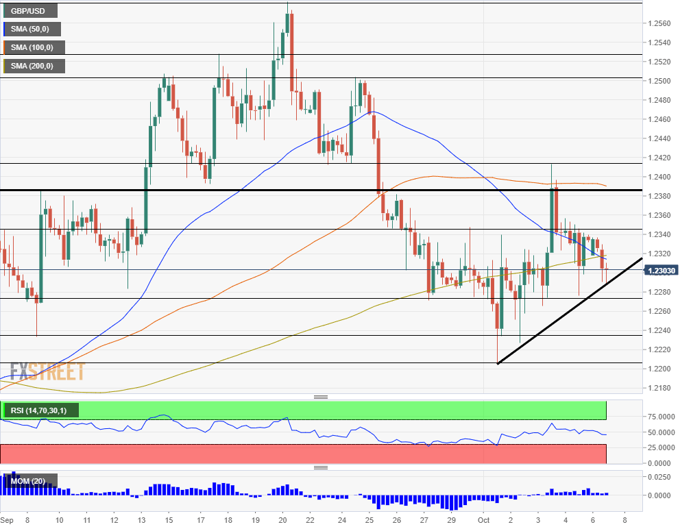 GBP USD technical analysis October 7 2019