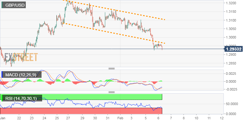 Gbp Usd Technical Ysis Struggles