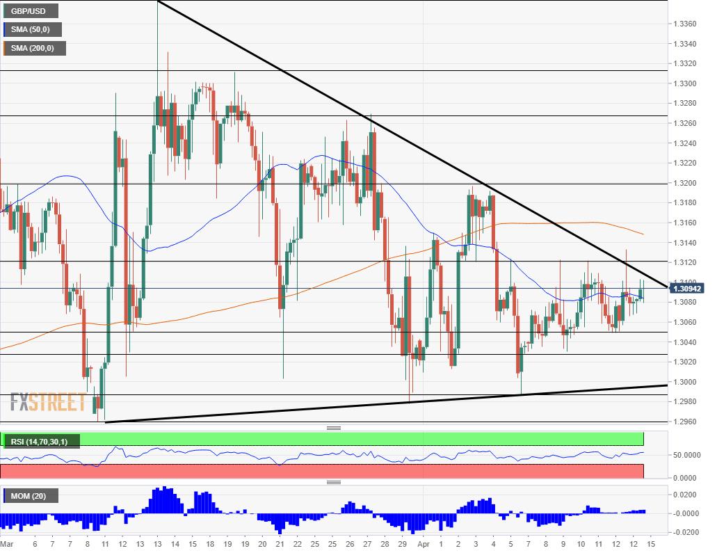 GBP USD technical analysis April 15 2019
