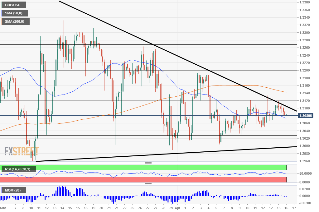 GBPUSD technical analysis chart April 16 2019
