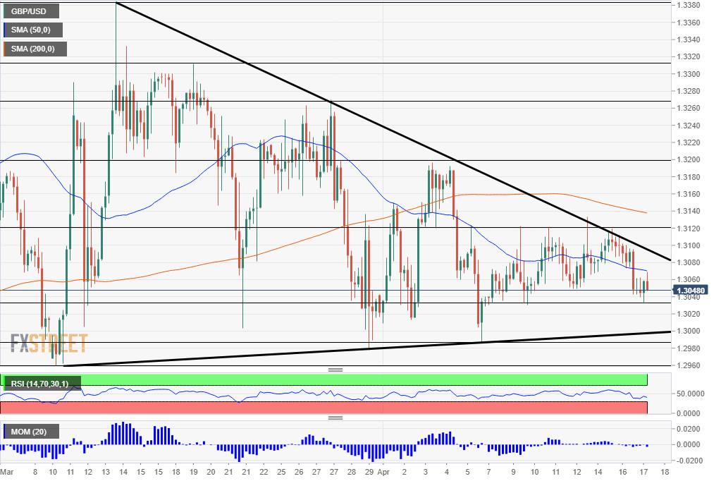 GBP USD technical analysis April 17 2019