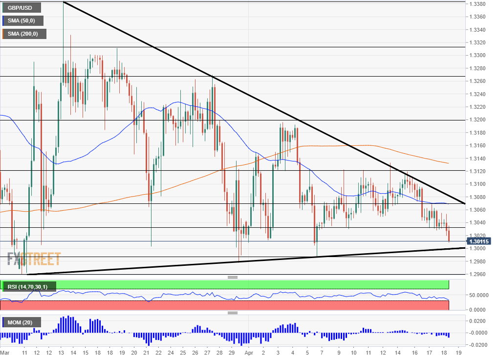GBP USD technical analysis April 18 2019