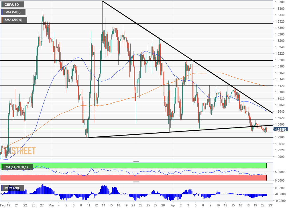 GBP/USD Technical Analysis April 23 2019