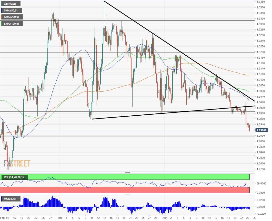 GBP USD technical analysis April 24 2019