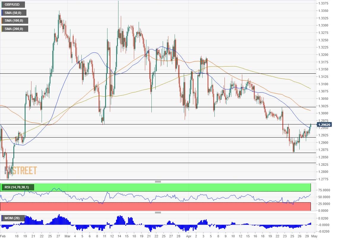 GBP USD technical analysis April 30 2019