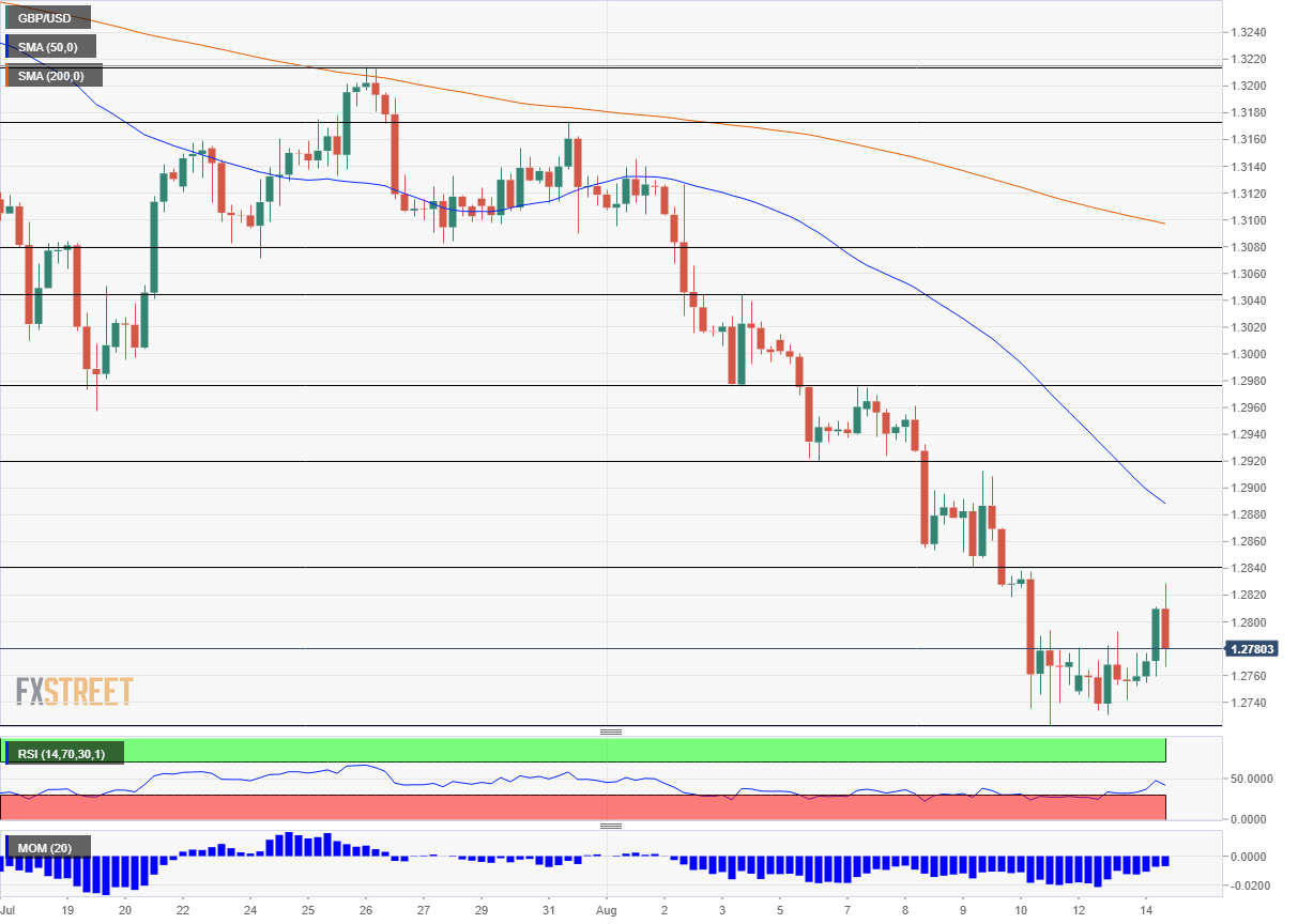 GBP USD technical analysis August 14 2018