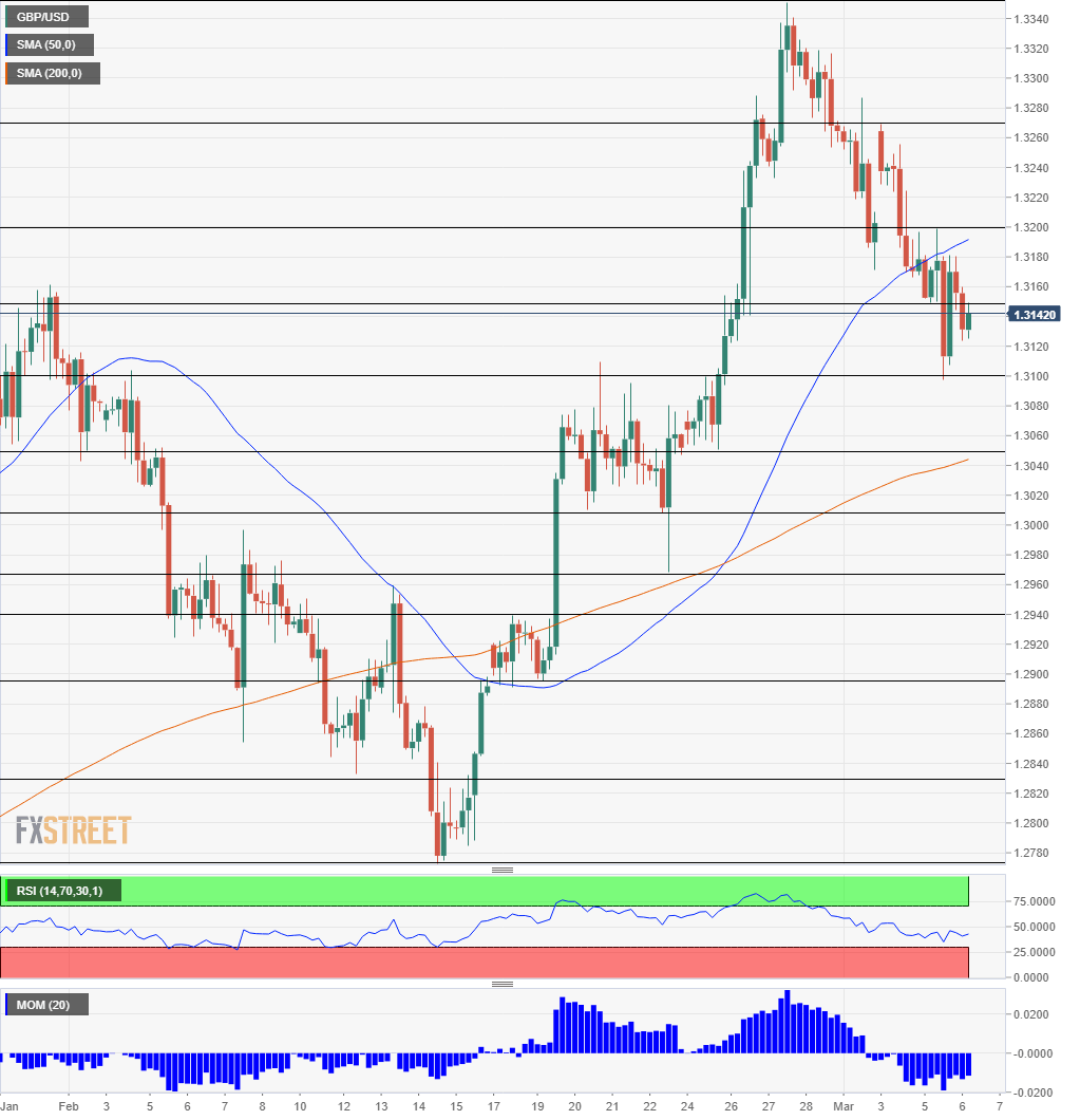 GBP USD technical analysis March 6 2019