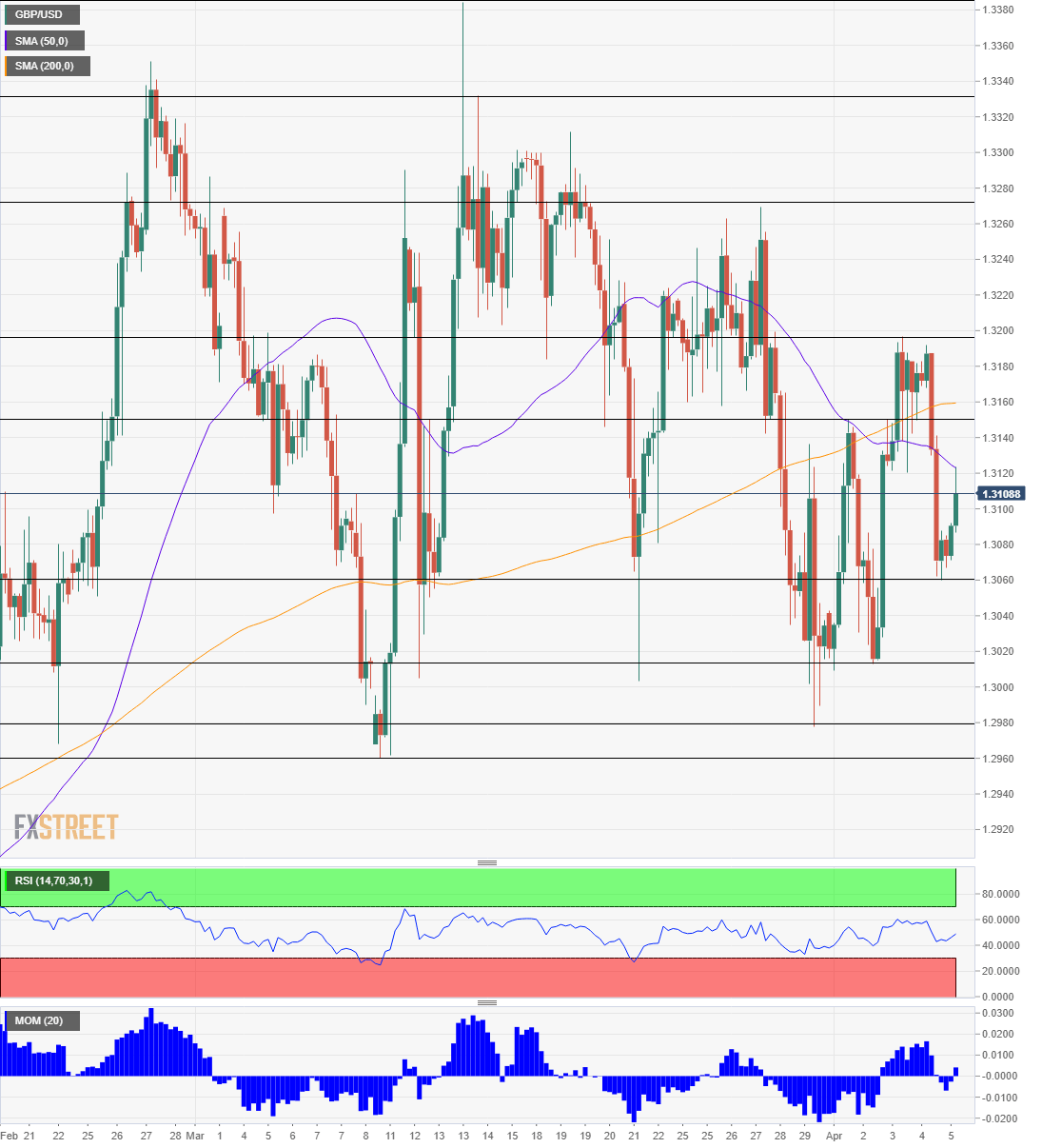 GBP/USD technical analysis April 8 2019