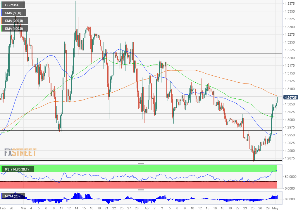 GBP USD techncial analysis May 1 2019